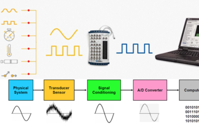 Types of Data Acquisition Systems