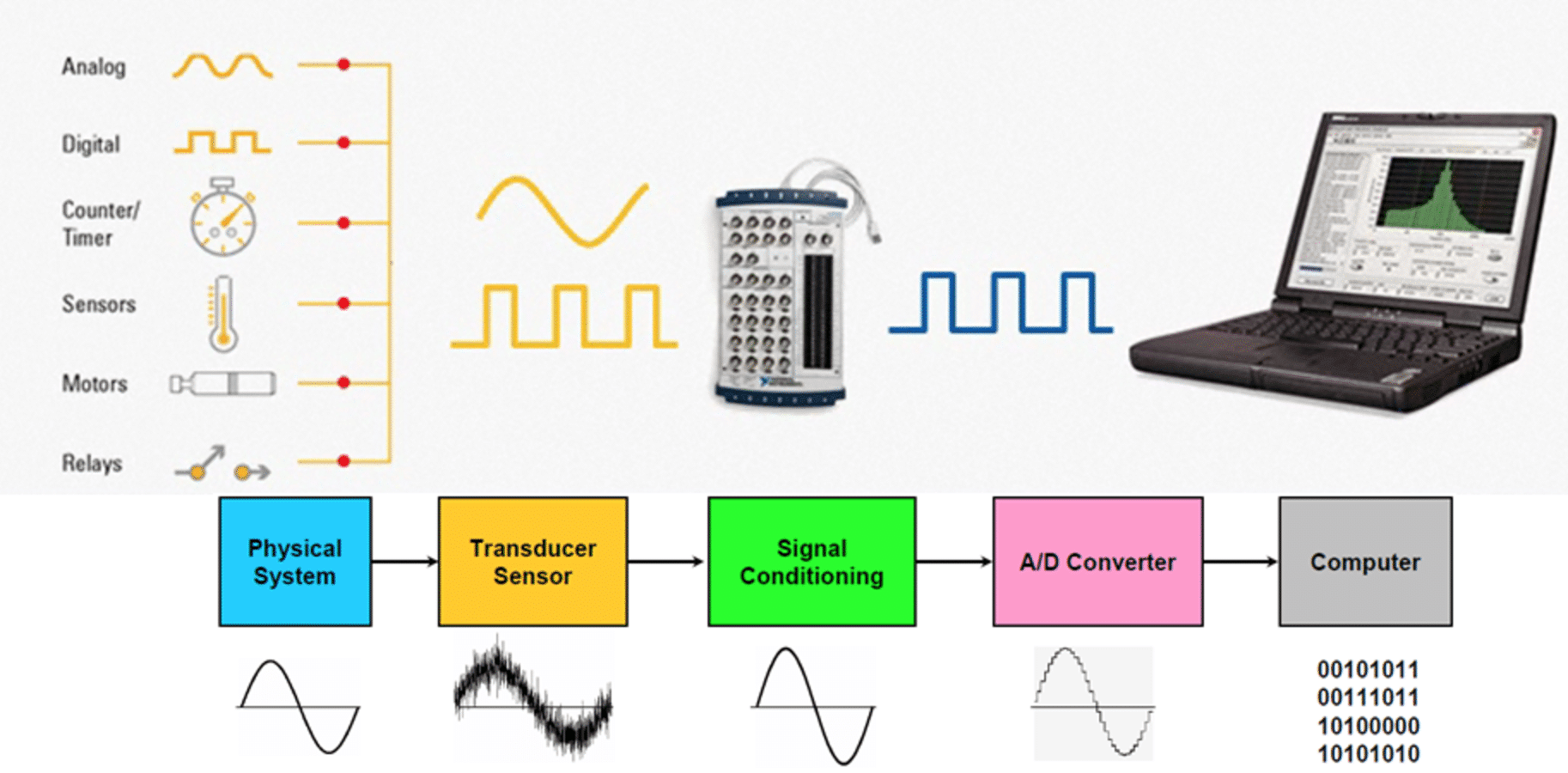types of DAQ systems